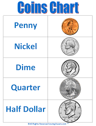 Dollar Coin Value Chart Coin Chart Human Bannersf