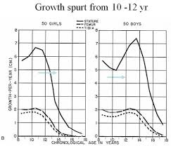 Growth Plate Closure Chart Hae Ryoung Song M D Ph D