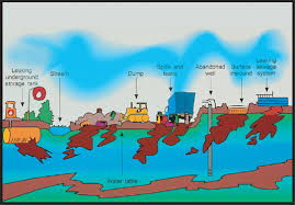 water wise causes of water pollution causes of water pollution