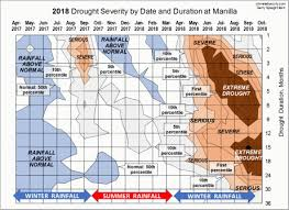 An Extreme 24 Month Drought Climate By Surly