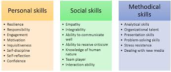 Soft Skills Definition And Examples Ionos