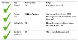 cost of living in london as a student
