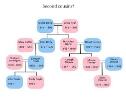 Once Removed Chart This Family History Chart Explains 2nd Cousins Removed
