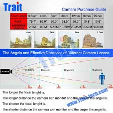 Camera Lens Distance Chart Cctv Camera Lens Distance Angles And Coverages Cctv