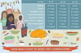 Turkey Size Chart Servings How Much Turkey Do You Need For Thanksgiving