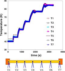 Sample Temperature Profile Measured By Seven Thermocouples