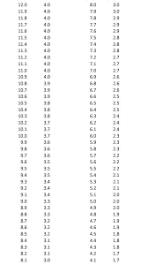 Gpa Equivalency Chart Gpa Conversion Chart 12 Scale To 4 Scale Chart Math