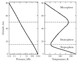 Temperature Vs Altitude Chart Chapter 2 Atmospheric Pressure