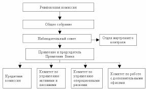 Отчет о производственной практике в КБ Кубань Кредит ООО doc Рис 1 Типовая схема управление банком