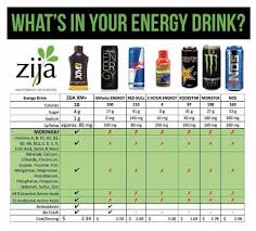 Energy Drink Comparison Chart Do You Know What Is In Your Energy Drink Here Is A Great
