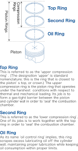 Piston Ring Museum Piston Ring Function Piston Piston