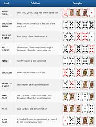 5 Card Poker Hands Chart Texas Holdem Rules How To Play Holdem Poker