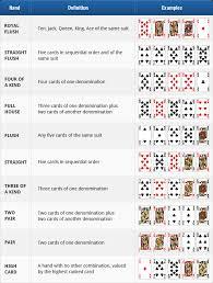 Poker Chart Texas Holdem Texas Holdem Rules How To Play Holdem Poker