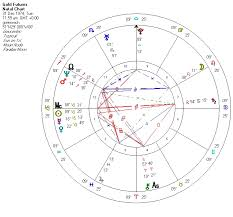 Degrees In Astrology Chart Gold And Mars History Repeats Astrologicaltrading