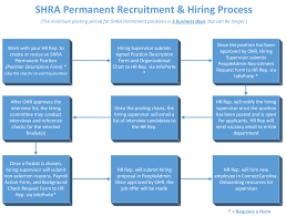 Hr Onboarding Flow Chart Example Of Hr Process Flow Chart Diagram