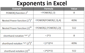 Exponents In Excel How To Use Exponents In Excel