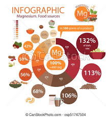 Healthy Eating Percentages Pie Chart Top 10 Magnesium