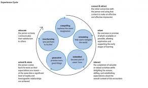 wealth management customer benchmarking scorpio blog Customer Relationship Mapping Customer Relationship Mapping #25 customer relationship mapping template