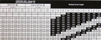 Easton Arrow Size Chart Easton Arrow Axis 5mm Carbon 12pk 400 Spine 319102 Bare
