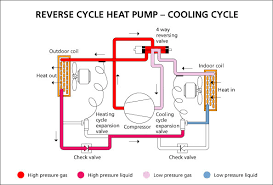 how do heat pumps work page 4 you can clearly see that all the main components are the same just the flow reversed via the 4 way reversing valves and some additional minor