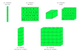 29 Prototypal Chart Stik Label