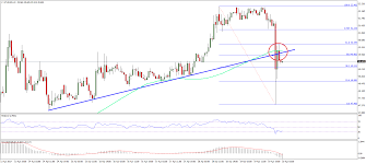 Eth Price Usd Chart Ethereum Price Technical Analysis Eth Usd Breaks Down