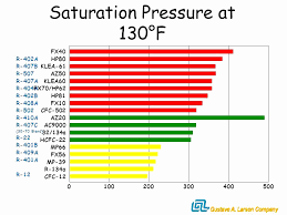 409a Refrigerant Pressure Chart 32 You Will Love 409a Refrigerant Pressure Chart