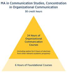 Organizational Communication Graduate Programs Ku Edwards