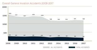 Aopa Charts Safety In Aviation And Beyond Leadingehs