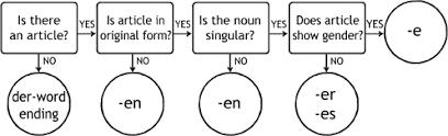 German Pronouns Chart 20 Punctilious Adjective Endings Chart German