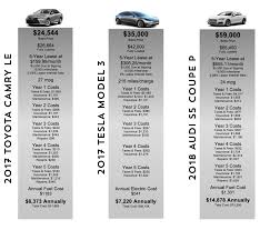 2018 tesla lease. wonderful tesla camry le and 2018 audi s5 coupe prestige in the first figure below  weu0027ve also compared model 3 to 2017 s second and tesla lease