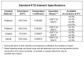 100 Ohm Platinum Rtd Resistance Chart Www