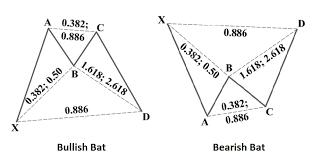 Bat Pattern Stunning TRT ICHI MONICS THE BAT PATTERN The Responsible Trader
