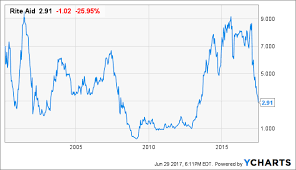 Rite Aid Chart The Time Is Right For Brave Investors To Start Accumulating