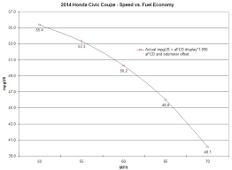 Steady State Speed Vs Fuel Economy Results Cleanmpg