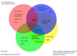 Venn Diagram Copy Venn Diagram Compares All 4 Ps3 Models Morning Cup O Joe
