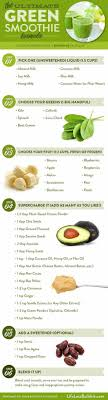Smoothie Recipe Chart Green Smoothie Formula Infographic Asianfoodtrail