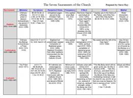 Form And Matter Of Sacraments Chart Free Sacraments Chart Defenders Of The Catholic Faith