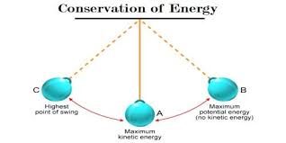 conservation of energy in the motion of