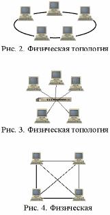Реферат Современные сетевые технологии com Банк  Современные сетевые технологии