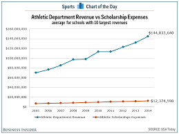 why college athletes should be paid essay feature should view larger