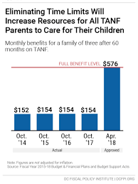 Tanf Chart Whats In The Approved Fiscal Year 2018 Budget For Temporary