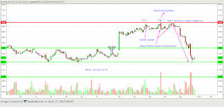 Trendsure Crudeolm 1 Hrs Chart Analyse