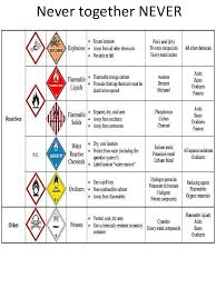 Ghs Chemical Segregation In North America
