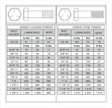Torque Values Metric Stainless Steel Bolts Hobbiesxstyle