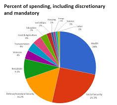 Federal Budget Chart 2016