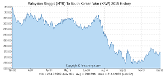 Myr To Krw Chart Malaysian Ringgit Myr To South Korean Won Krw Currency