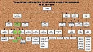 Organization Structure Official Website Manipur Police
