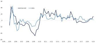 Cass Freight Index Craters Economic Slowdown Worsens Theo