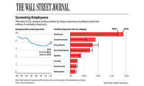 The Wall Street Journal Reports Rising Workplace Drug Use